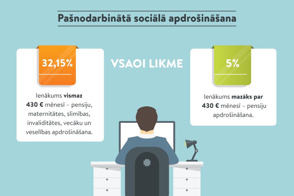 ilgi interneta ienākumi)