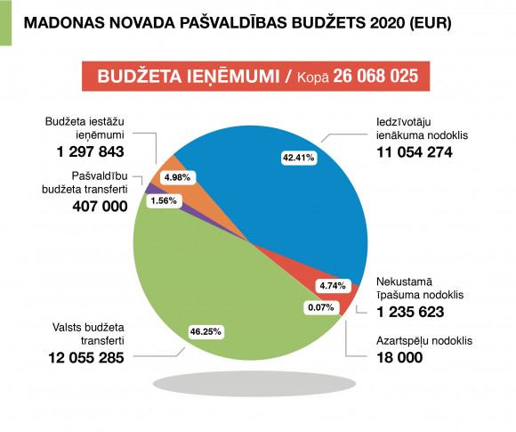 Saeima pieņem 2020.gada valsts budžetu