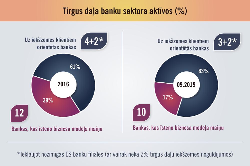 interneta ieņēmumu noguldījumi)