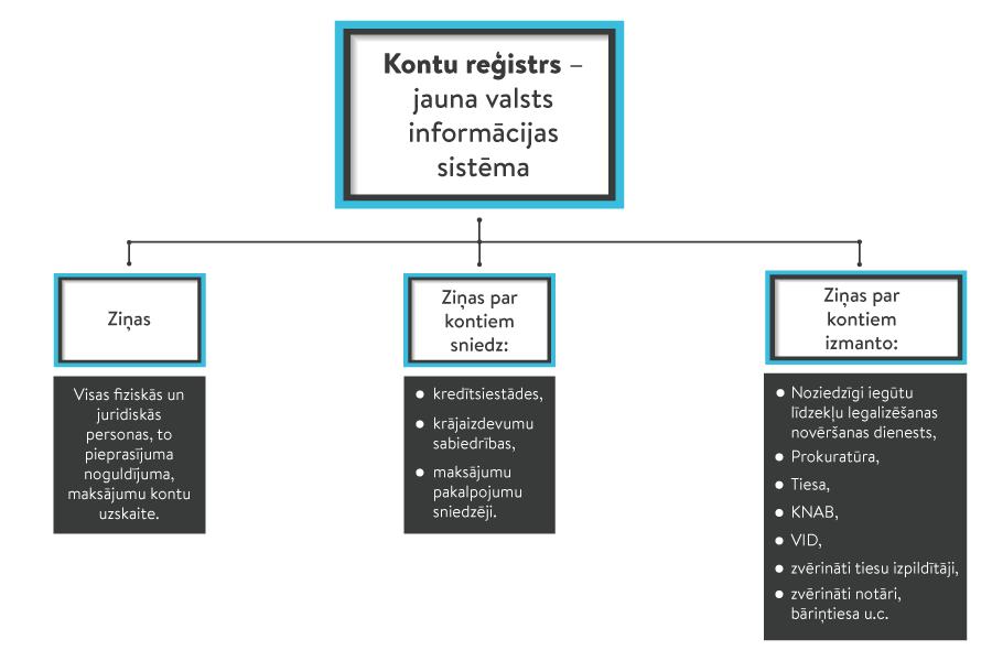 interneta ieņēmumu pārskaitījumi)