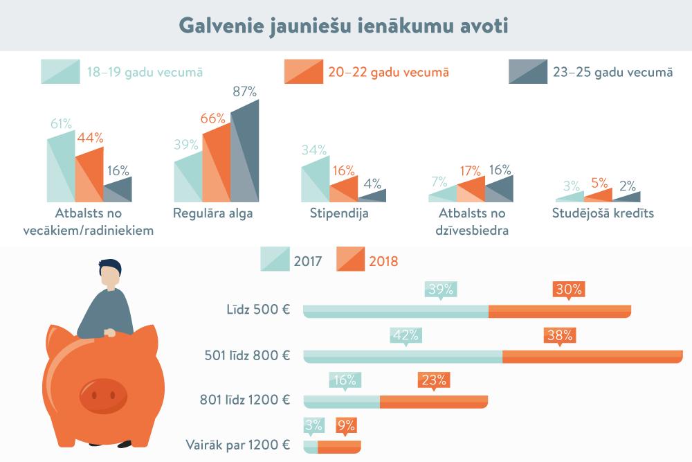 interneta portāla ienākumu avots