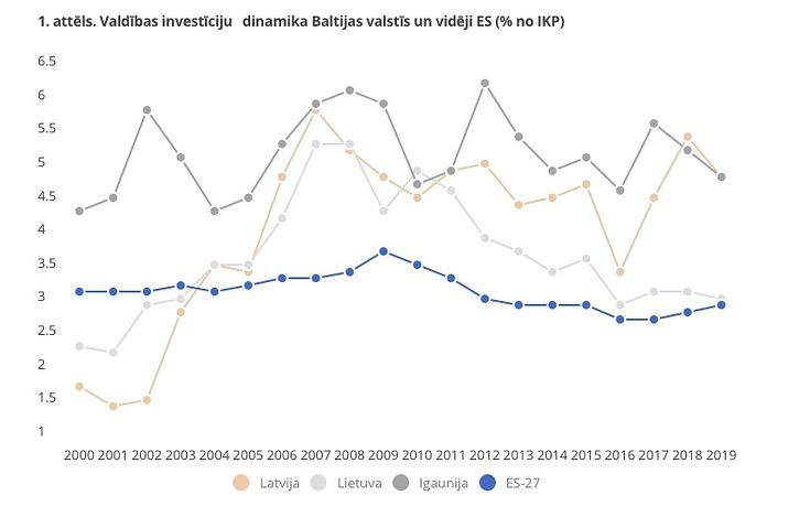 investīcijas finanšu tirgus veidos)