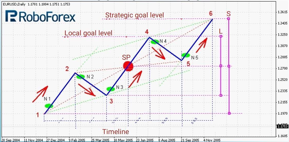 Binārā tirdzniecība 60 sekunžu stratēģija
