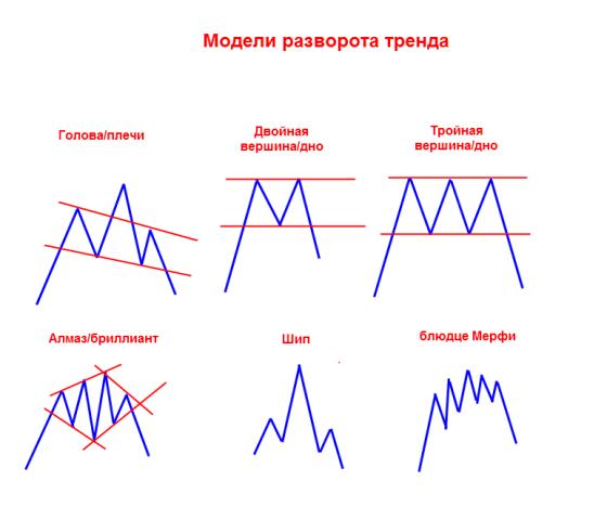 kā izmantot diagrammu binārām opcijām