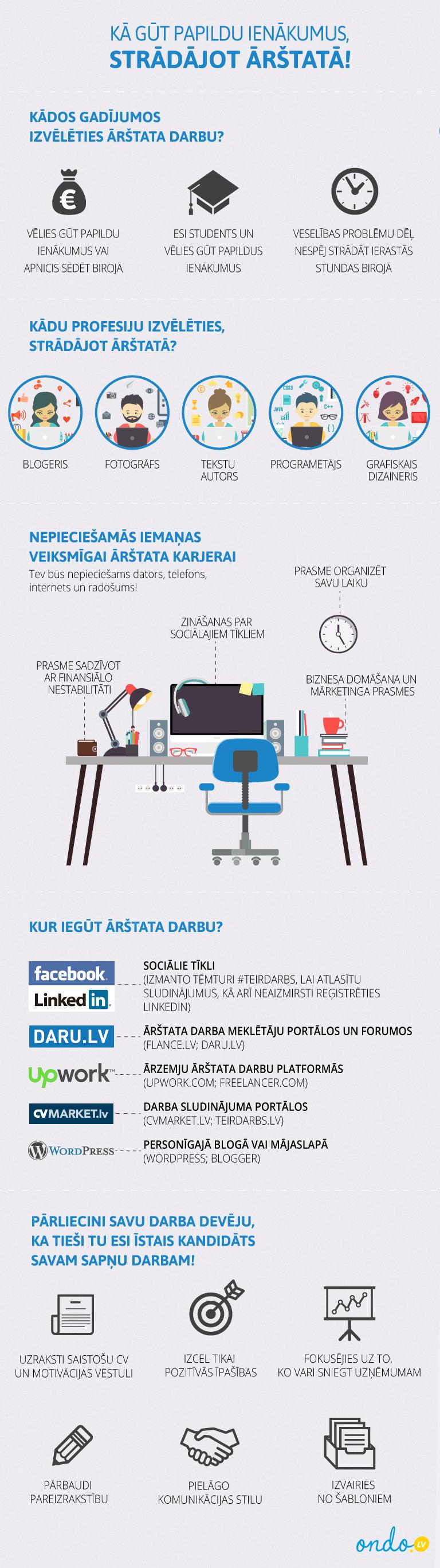 Kā Nopelnīt Papildus Ienākumus Izmantojot Internetu - Kā nopelnīt bez ieguldījumiem? - azboulings.lv
