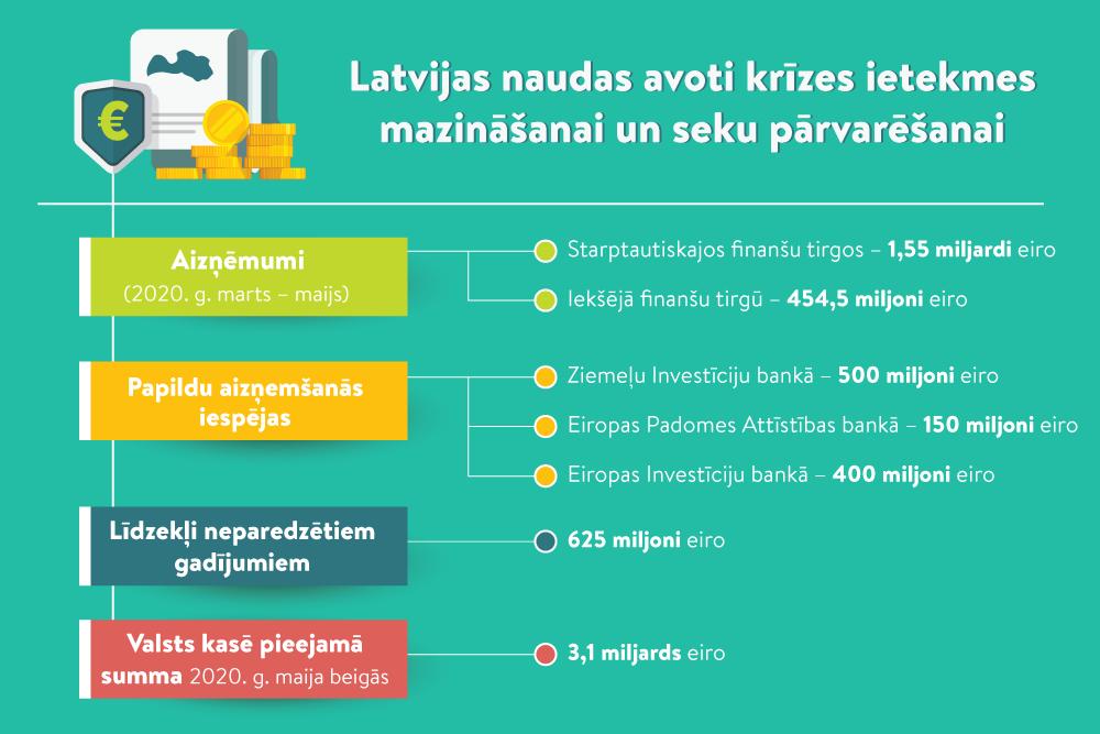 laika samazināšanās par iespēju naudā)