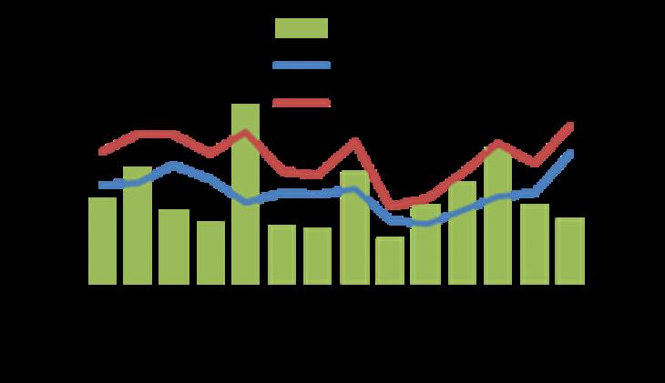 Eksporta/importa vienības vērtības indekss | Centrālā statistikas pārvalde