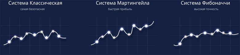 lieliska iespēju tirdzniecības sistēma)