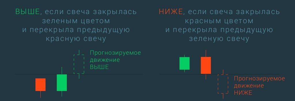 Bināro Opciju Demo