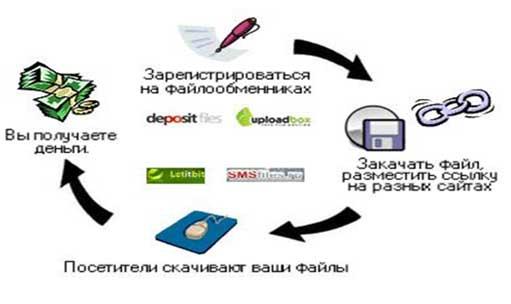 oriģinālākie veidi, kā ātri nopelnīt naudu)