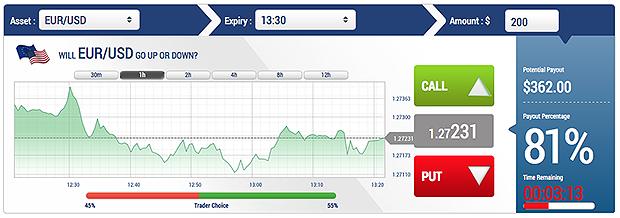 Bināro iespēju risks gadā - augsts zaudējumu risks BO | Stock Trend System, ECB Eiro kursi