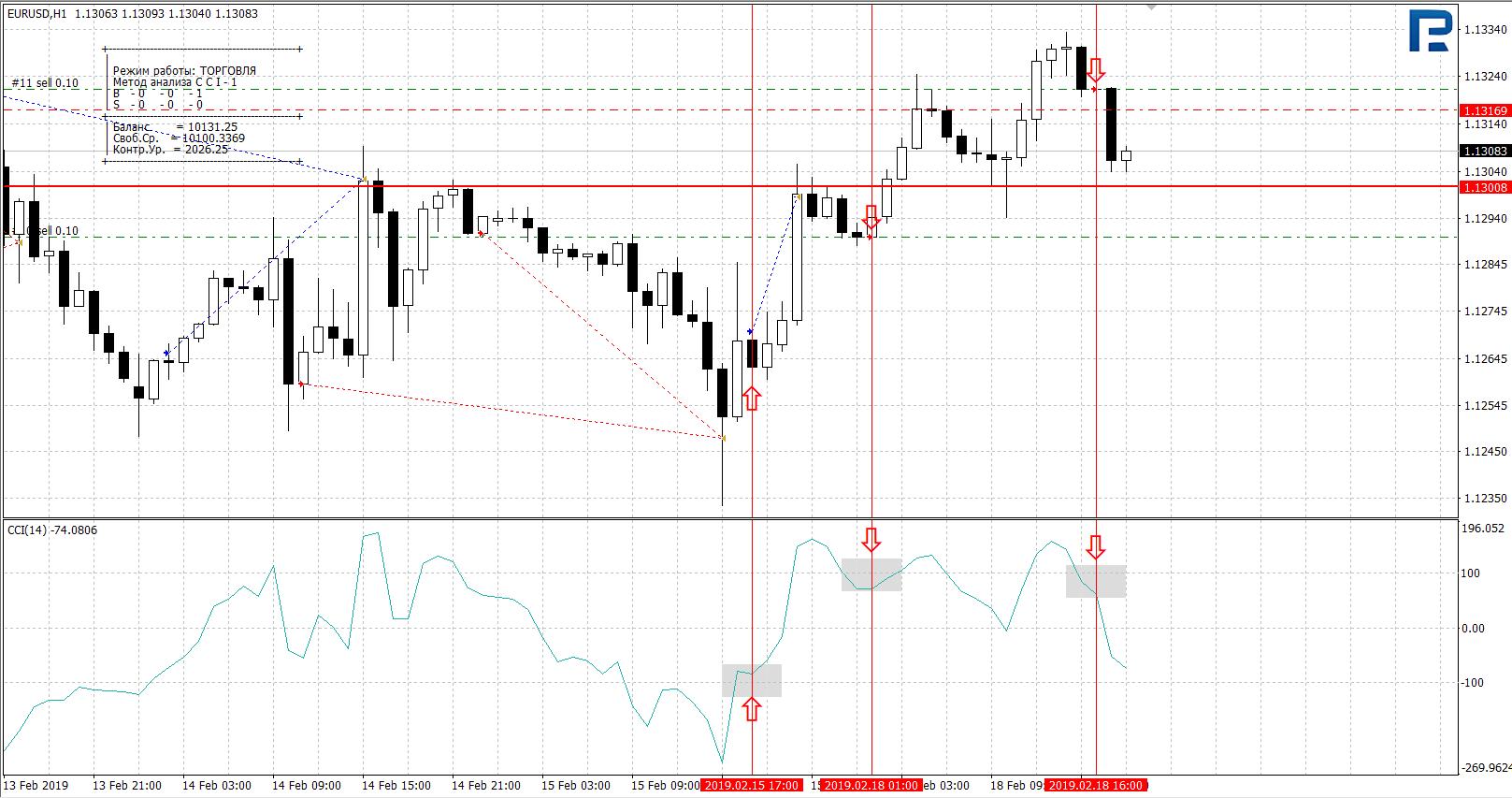 indikators binārajās opcijās par bināro opciju tirdzniecības pārskatiem