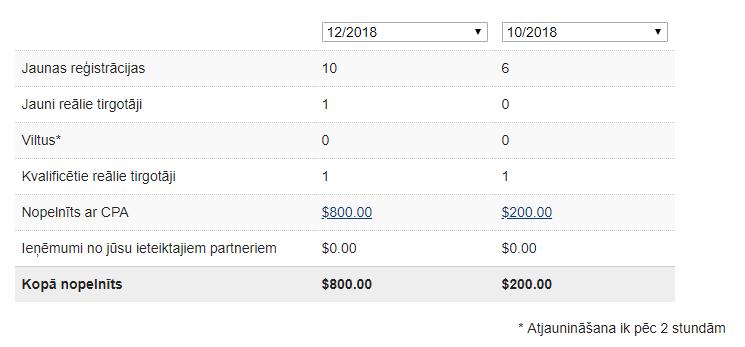 pelnīt naudu internetā, skenējot čekus