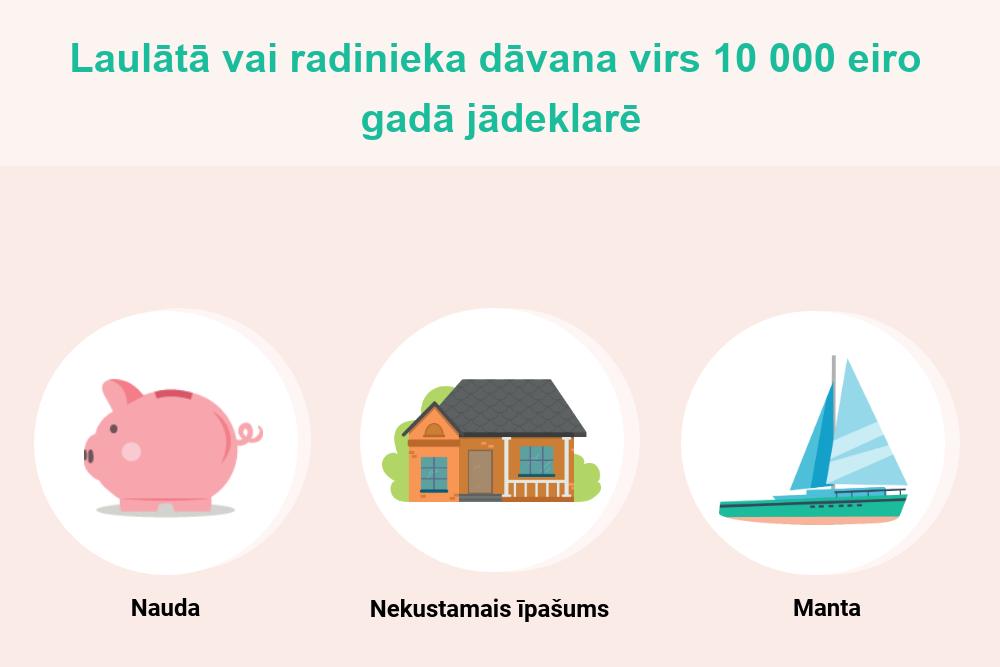 Vai no tuviniekiem saņemta nauda ir jādeklarē | SEB banka