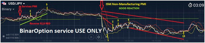 Bināro opciju tirdzniecības signāli mt4. Labākā Bezmaksas Bināro Opciju Tirdzniecības Sistēma