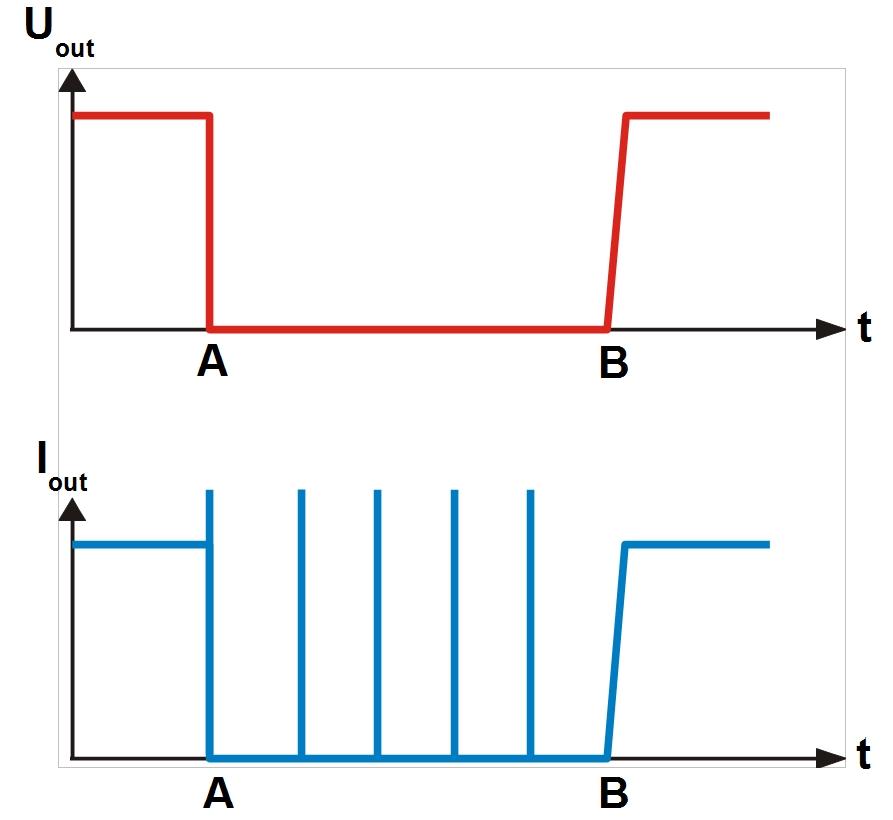 pulsācijas cenu diagramma)