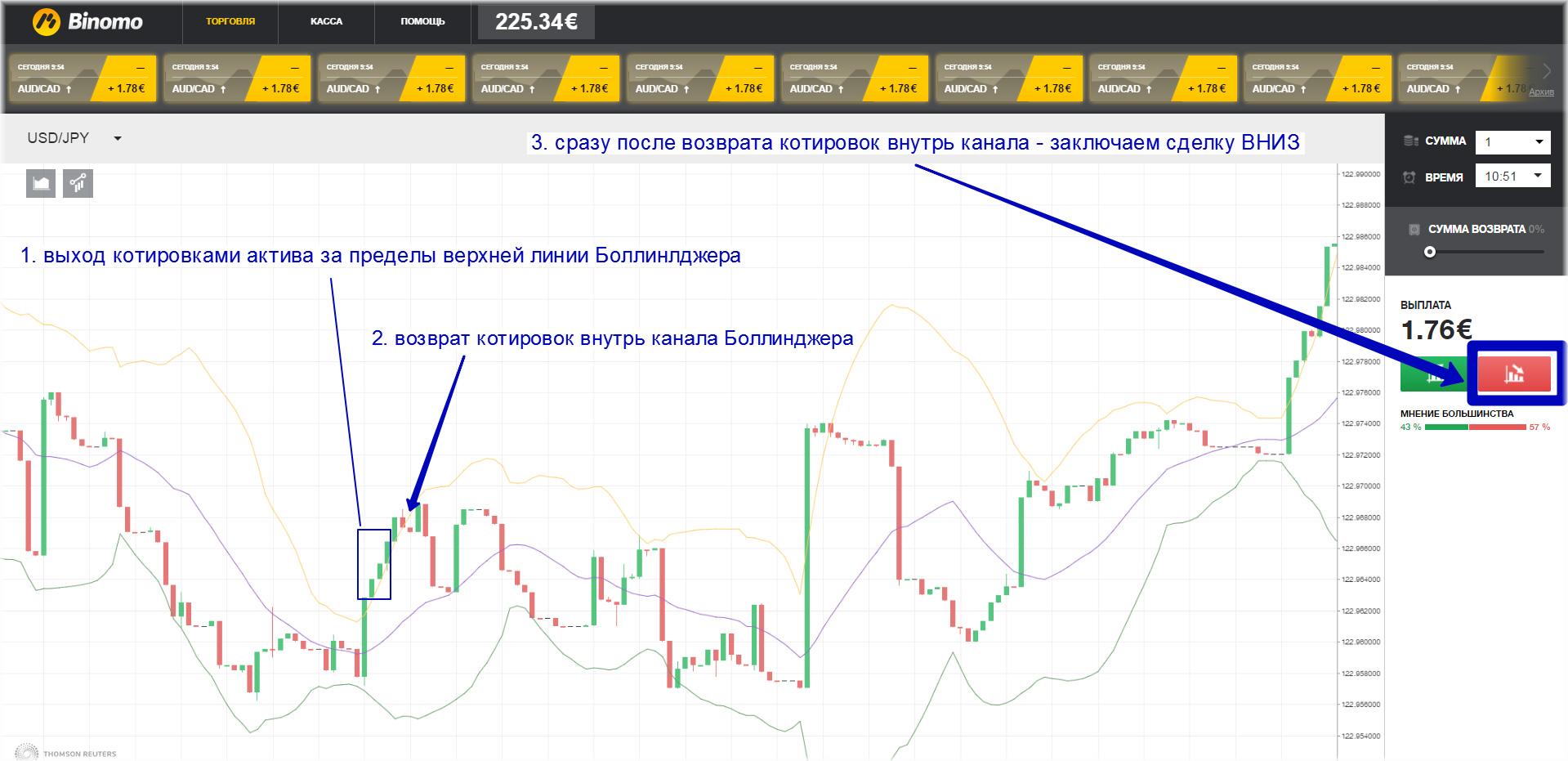 Piekares punkti - tendence maiņa stratēģija (Pivot Points Classic) | Binary iespējas