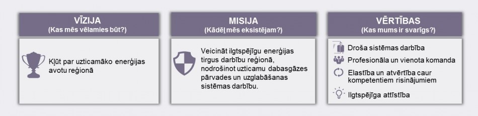 stratēģijas iespējas 1m)