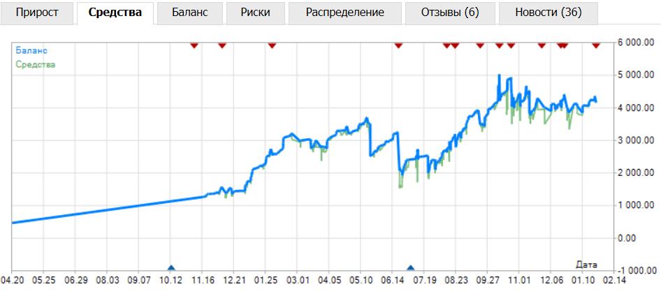 Bitcoin profesional signāli binārām opcijām tipa
