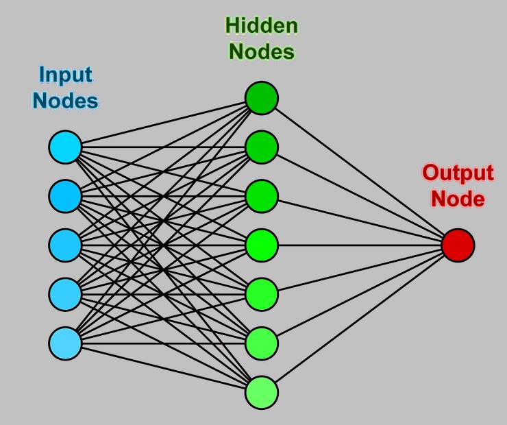 Tirdzniecības neironu tīkla programmatūra, bezmaksas...