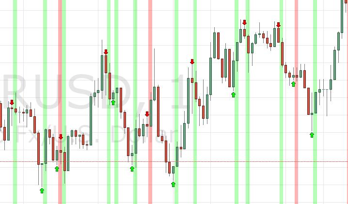 tirdzniecības signāli par apmaksātajām binārajām opcijām