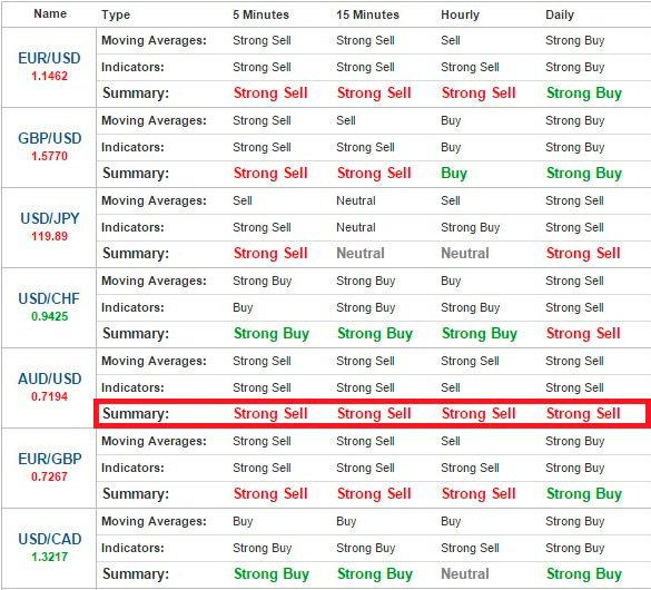 tirdzniecības signālu reitingi