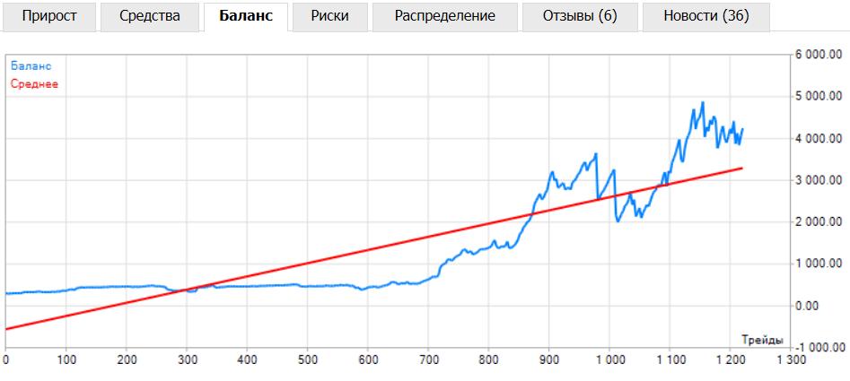 tirdzniecības stabils grafiks)