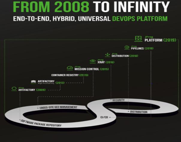 JFrog programmatūras izstrādes platforma, kas sagatavo IPO
