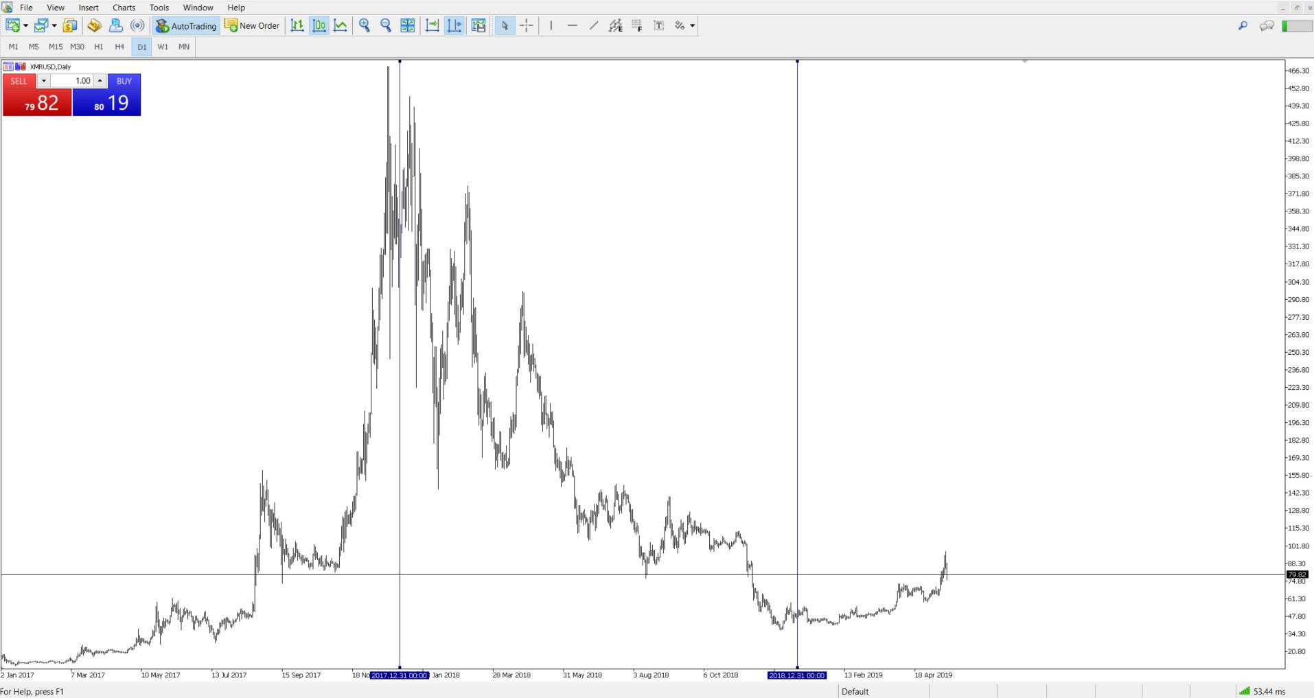 Bitcoins valūta. Kas ir bitcoin ar vienkāršiem vārdiem. Kā parādās Cryptocurrency